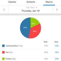 MyFitnessPal  uploaded by Sarah T.
