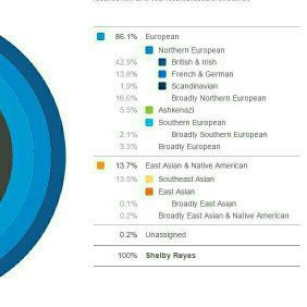 Photo of 23andMe uploaded by Shelby R.