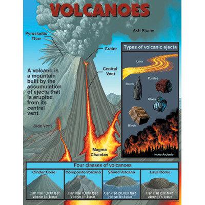 Carson-dellosa Publishing CARSON DELLOSA CD-5929 17 x 22 Volcanoes Chartlet