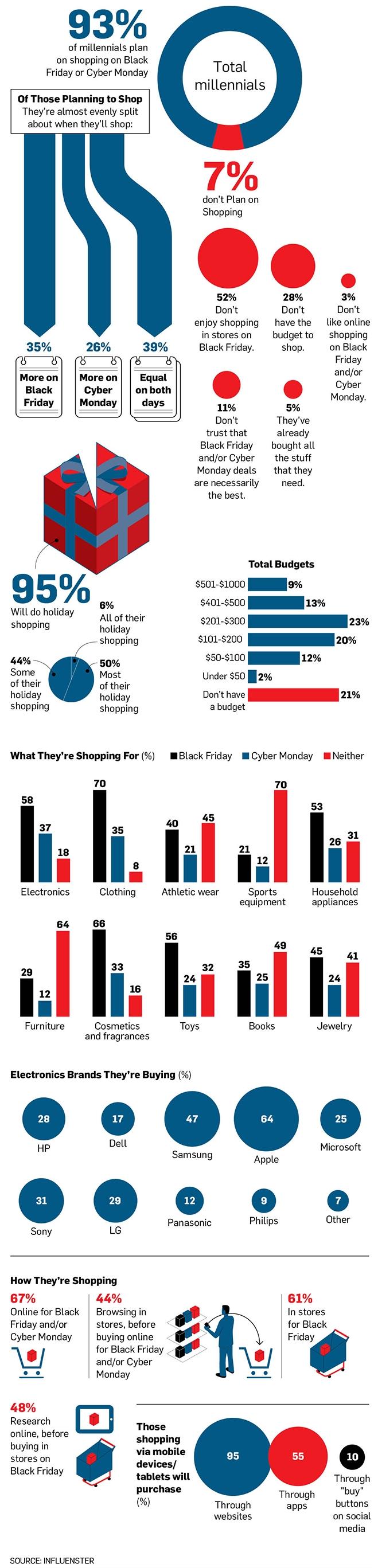 Black Friday Shopping Infographic