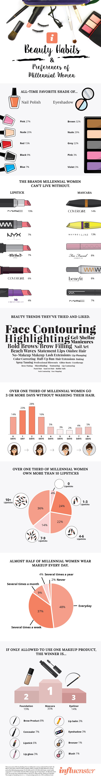 Influenster Beauty Infographic